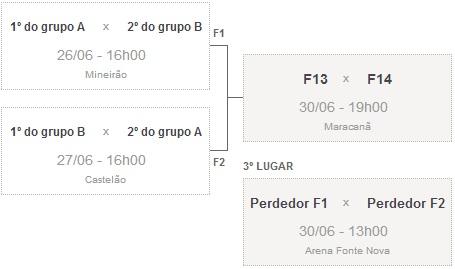Datas e horários dos jogos do Brasil Copa das Confederações